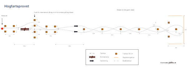 Beskrivning av högfarsbanan som används vi högfarsprovet vid mc uppkörning